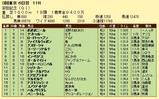 第14S:06月2週 安田記念 成績