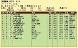 第16S:06月4週 マーメイドS 成績