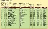 第6S:7月3週 プリーバGP 競争成績