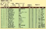 第7S:6月3週 エプソムC 競争成績