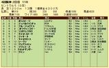 第10S:09月3週 セントウルS 競争成績