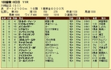 第14S:01月4週 川崎記念 成績