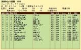 第7S:4月2週 ニュージーランドトロフィー 競争成績