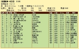 第8S:6月5週 宝塚記念 競争成績