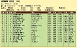 第14S:09月3週 セントウルS 成績