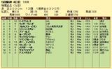 第5S:12月3週 鳴尾記念 競争成績