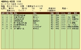 第4S:9月4週 セントライト記念 競争成績