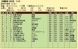 第6S:3月4週 阪神大賞典 競争成績