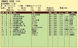 第13S:02月1週 東京新聞杯 成績