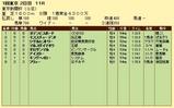 第6S:2月1週 東京新聞杯 競争成績
