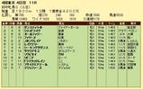 第6S:10月3週 府中牝馬S 競争成績