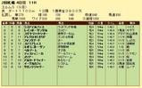 第16S:09月4週 エルムS 成績