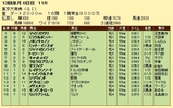 第11S:12月5週 東京大賞典 競争成績