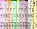 第9S:08月3週 小倉記念 出馬表