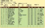 第10S:12月5週 兵庫ゴールドトロフィー 競争成績