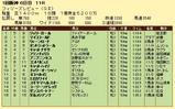 第13S:03月3週 フィリーズレビュー 成績