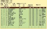 第7S:7月1週 ラジオたんぱ賞 競争成績