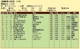 第7S:8月1週 関屋記念 競争成績