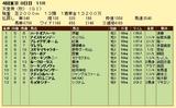 第6S:11月1週 天皇賞秋 競争成績