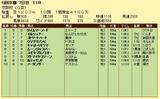第14S:12月1週 京阪杯 成績