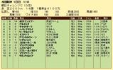 第16S:09月3週 朝日チャレンジC 成績