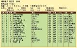 第11S:05月4週 群馬記念 競争成績