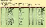 第14S:06月2週 ユニコーンS 成績