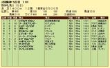 第12S:04月2週 阪神牝馬S 成績