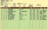 第15S:04月3週 皐月賞 成績