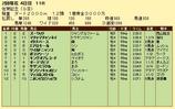 第11S:02月2週 佐賀記念 競争成績