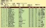 第13S:06月5週 宝塚記念 成績