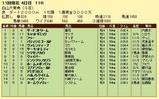 第14S:10月3週 白山大賞典 成績