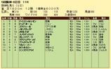第5S:12月4週 阪神牝馬S 競争成績