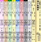 第12S:09月5週 神戸新聞杯