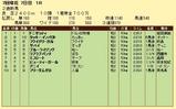 第8S:7月2週 泥@ドニゼッティ 競争成績
