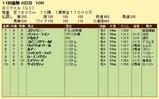 第9S:10月4週 BCマイル 競争成績