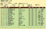 第13S:06月2週 ユニコーンS 成績