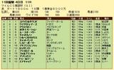 第13S:10月3週 マイルCS南部杯 成績