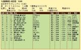第14S:11月4週 全日本サラブレッドC 成績