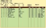 第13S:07月1週 ラジオNIKKEI賞 成績