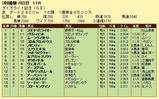 第5S:3月4週 ダイオライト記念 競争成績