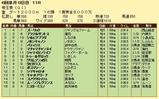 第11S:06月3週 帝王賞 競争成績