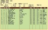 第10S:06月4週 泥@ノイシュタット 競争成績