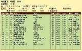 第14S:11月1週 武蔵野S 成績