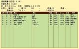 第5S:2月1週 京都牝馬S 競争成績
