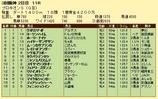 第10S:06月4週 プロキオンS 競争成績