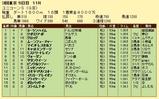 第10S:06月2週 ユニコーンS 競争成績