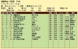 第6S:12月2週 ステイヤーズS 競争成績