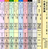 第5S:2月2週 小倉大賞典 出馬表