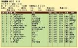 第11S:03月4週 ダイオライト記念 競争成績